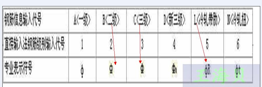 冷轧带肋钢筋与螺纹钢筋在图纸上各用什么符号表示