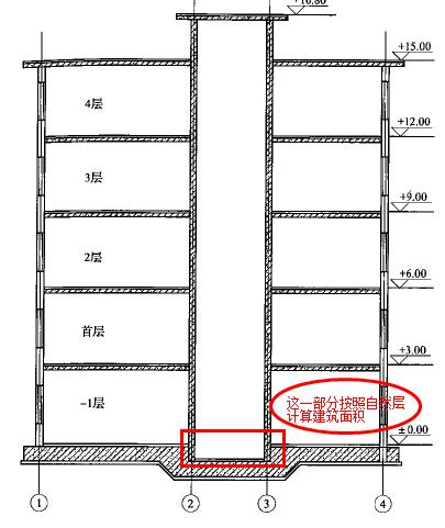 8米深电梯井是否计算建筑面积