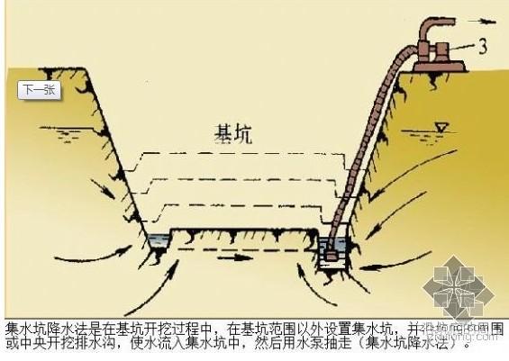 高分奖励!井底挖集水坑是什么意思?