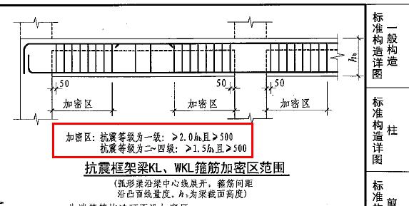 框架梁箍筋的加密区长度和非加密区长度