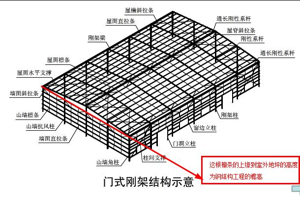 钢构坡屋顶檐高怎么计算