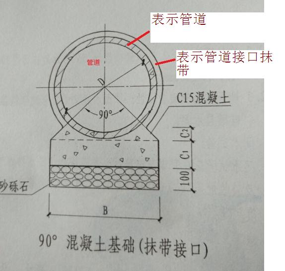 管道的混凝土基础施工流程-广联达服务新干线-答疑