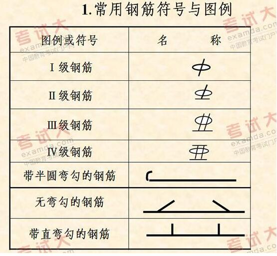 钢筋直径符�_5根直径22的四级钢筋,分两层排布,上面三根,下面2根