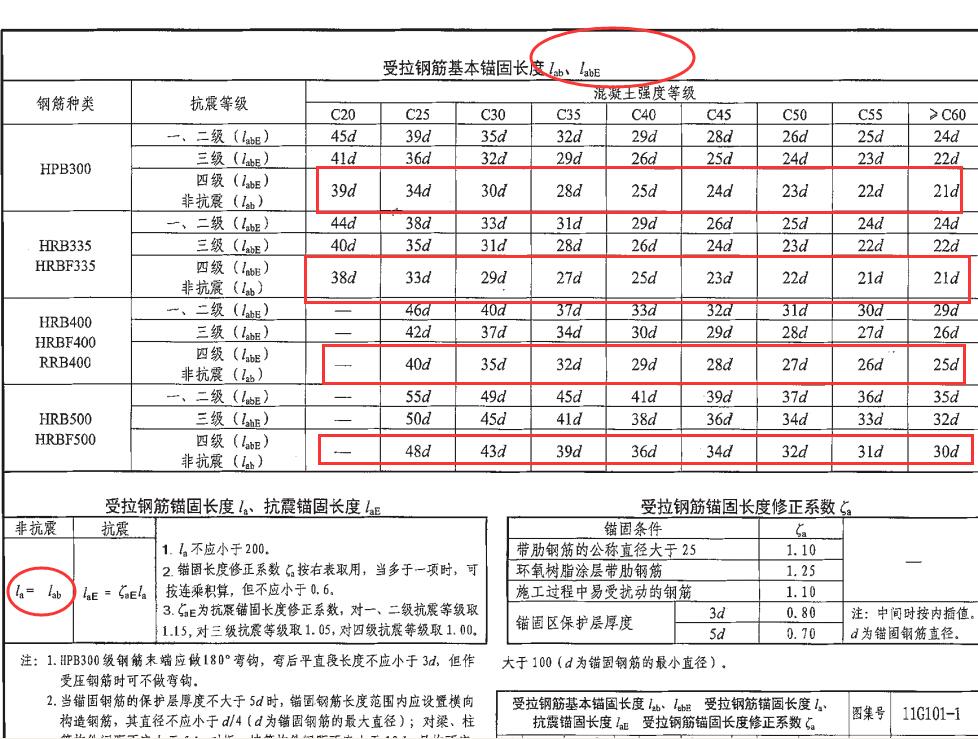 不是同一个值。La为最小锚固长度(非抗震情况下)参照11G101-1 53页 La按混凝土强度和抗震级别选择倍数*钢筋直径计算的(详见下图),它是基本锚固值不做修正  La是一个变量,不是固定的值,它跟混凝土的强度等级,钢筋的直径,结构抗震等级,钢筋的级别,受力性质等都有关系,