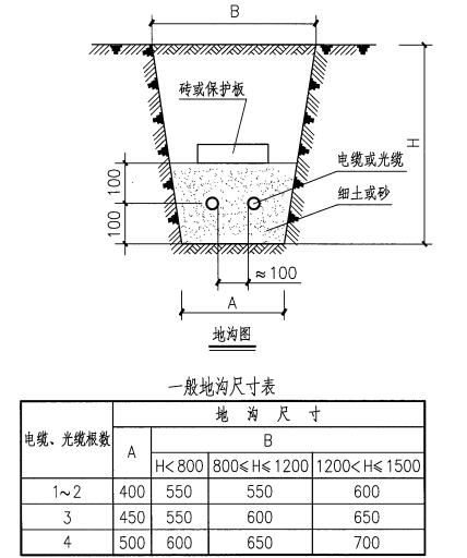 北京数量市政符号土方量计算cadv数量管道定额相同图片