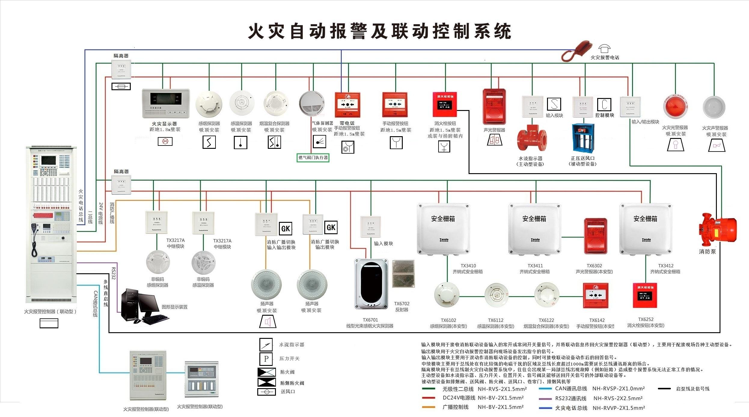 消防系统_消防系统有哪些总线类型-