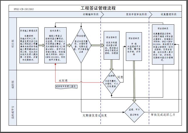 工程签证的一般流程
