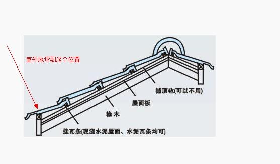 是指结构外墙体和屋面结构板交界处的屋面结构板顶,檐口高度就是