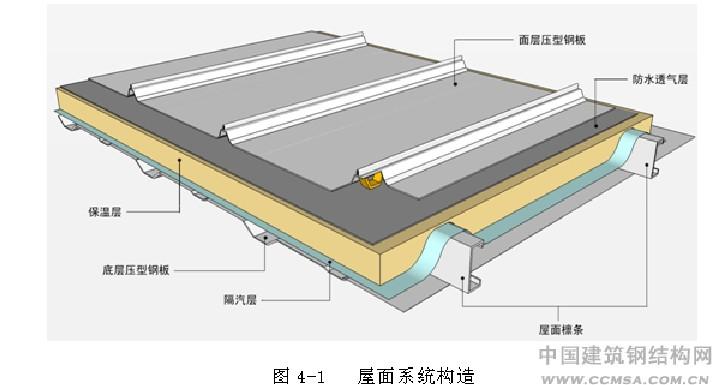 """河南地区""""压型钢板屋面""""怎么套定额?"""