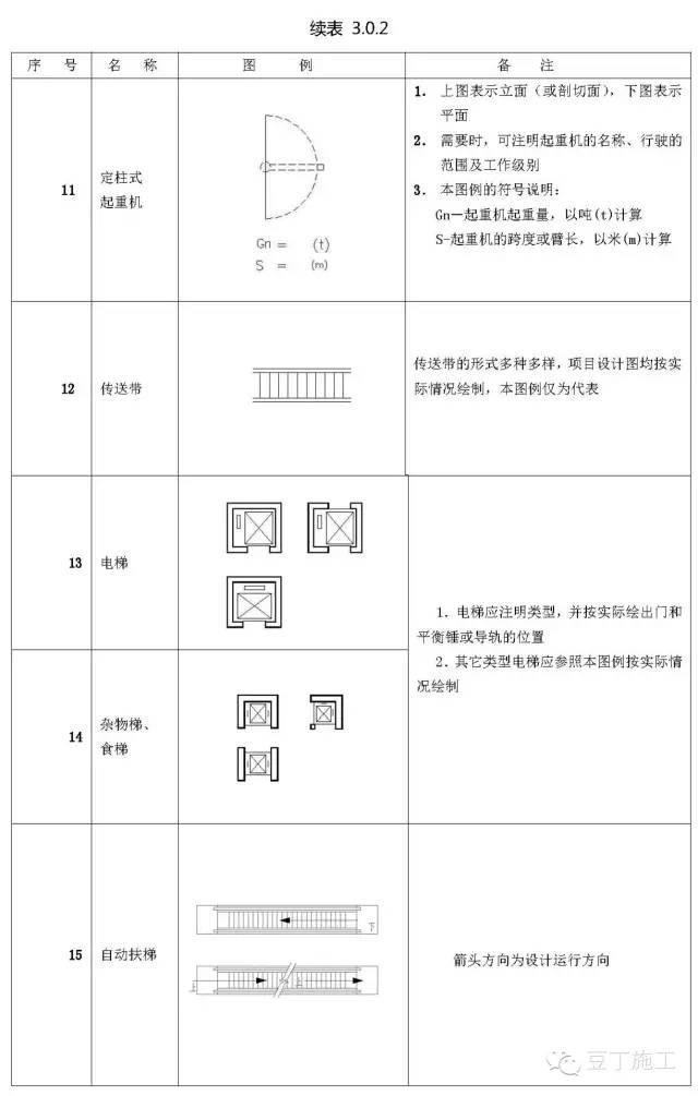 施工图常用符号及图例大全,超实用