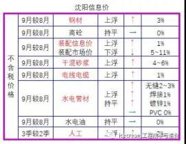 2020年~2021年9月遼寧省人材機信息價格動態